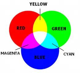 light primary colors primary colors of light related keywords primary colors