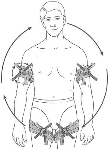 congestive failure when to put treatment of failure thoracic key
