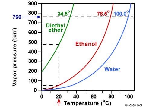vapor pressure diagram tiger ncssm distance education and extended programs