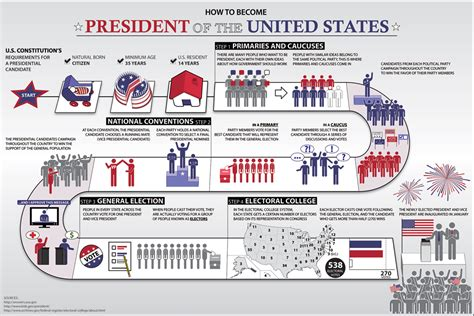 the definitive guide to the presidential candidates homes how to become the us president a step by step guide