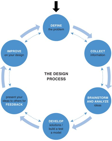 design process definition engineering design process quotes like success