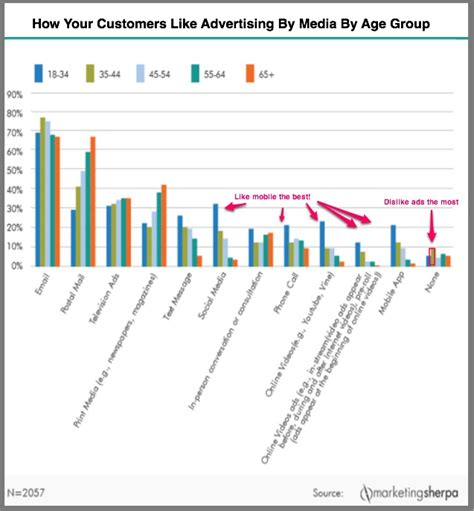 advertising age advertising agency marketing industry customer advertising preferences for 2016 heidi cohen