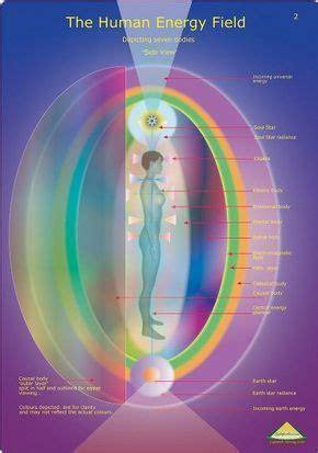una aproximacion al campo energetico humano energia