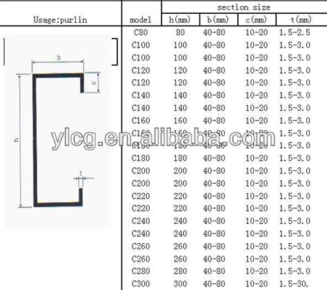 c section steel channel 7 best images of structural steel weight chart