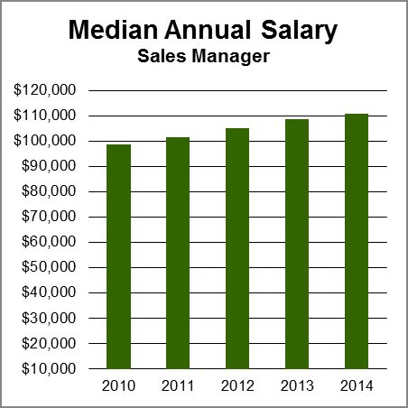 Mba General Management Salary In India by Sales Managers Aag