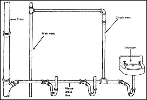 plumbing vent system diagram circuit venting plumbing vent that serves two or more