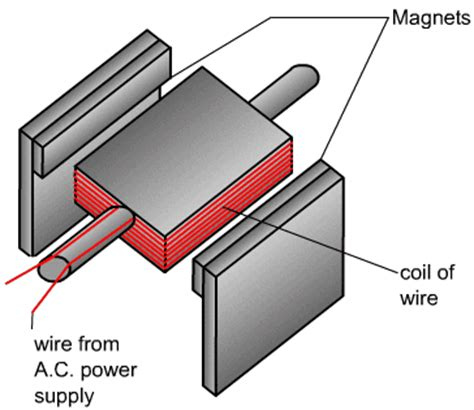 could you still pass gcse science daily mail online electric motor diagram gcse impremedia net