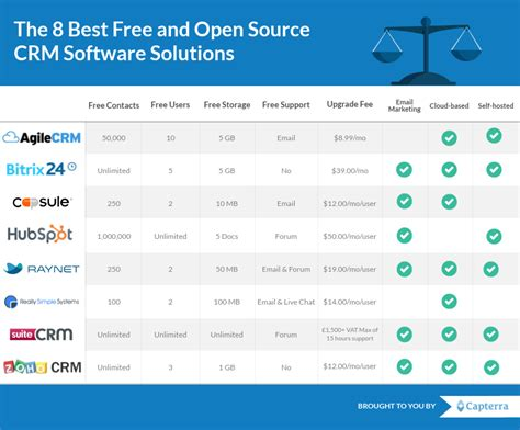 best free crm the 8 best free and open source crm software solutions
