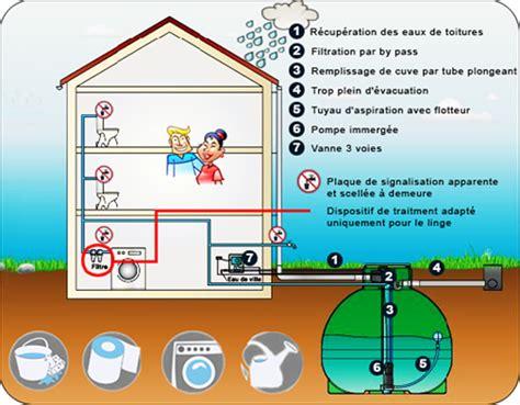 utilisation eau de pluie maison 3406 utilisation eau de pluie maison protgez et