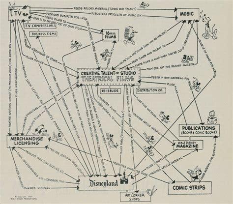 disney y lucasfilm lanzar 225 n 20 libros antes del estreno de star wars episode vii fayerwayer 191 por qu 233 la estrategia de marketing de walt disney dise 241 ada en 1957 a 250 n tiene vigencia
