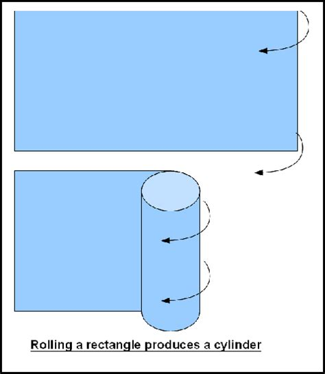 Cross Section Of A Cylinder Formula by What Is The Difference Between A Lateral Surface Area And