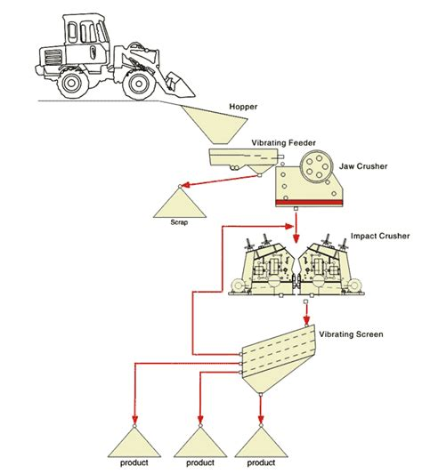 jaw crusher diagram crusher diagram crusher flow diagram crushing flow process