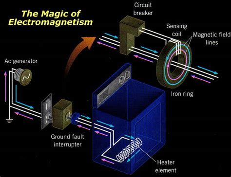 magnetic induction propulsion magnetic induction propulsion 28 images electromagnetic propulsion geometric forms shapes