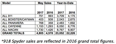 Porsche Sales By Model by Porsche Cars North America Sales By Model May 2017