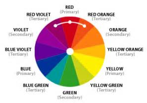 colors next to each other on the color wheel interior design 101 color schemes beyond the screen door