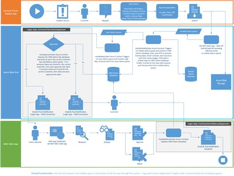 workflow manager azure workflow manager azure 28 images on demand webinar ai