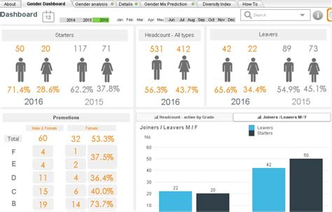 hr metrics dashboard template what is an hr dashboard hr report exles visuals and