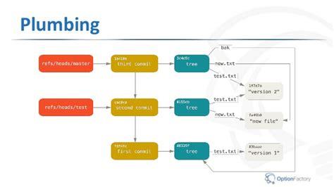 git tutorial d3 git intermediate workshop slides v1 3