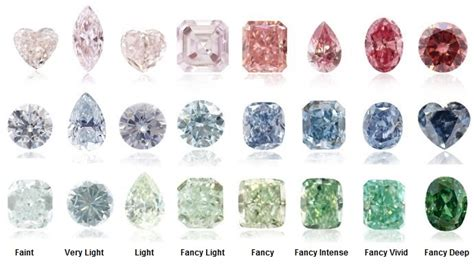 color diamonds what is my worth investment