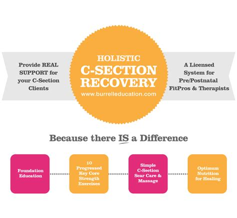 holistic c section recovery system burrell education