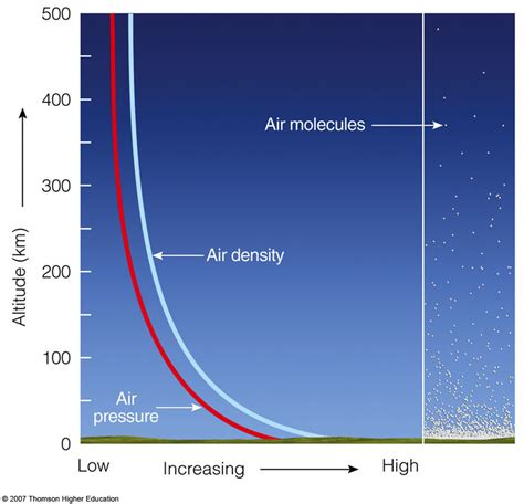 How To Find The Density Of Air In A Room by Nats101 2008