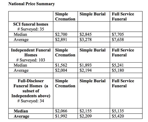 sci operator of 1 000 funeral homes doesn t pass savings
