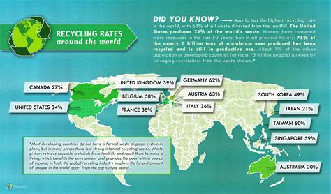 Eighty Percent Of Worlds Largest Malls In Asia by Recycling Rates Around The World Planet Aid Inc