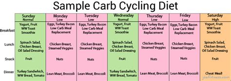 To Cycling Plan by What Is Carb Cycling And Is It Beneficial Never Fear