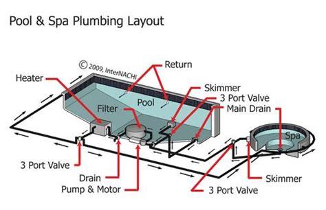 Pool Plumbing Diagrams by Swimming Pools Plumbing Diagrams Swimming Free Engine
