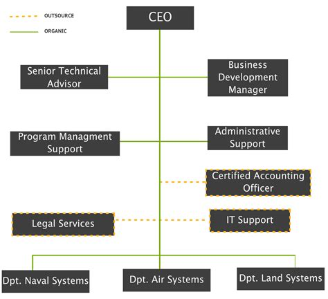 operational flow chart template operational flow chart images free any chart exles