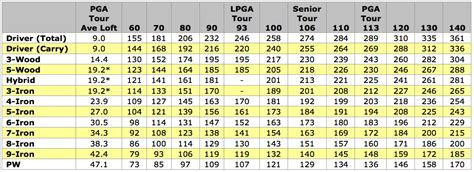 driver swing weight chart what each club is used for and how far they hit the ball