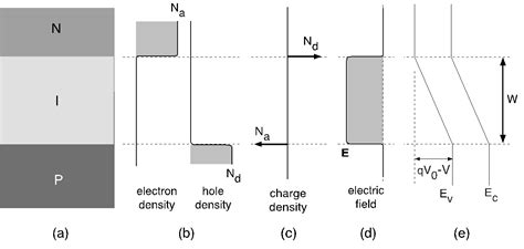 avalanche photodiode nptel pin diode electric field distribution 28 images pn junction theory for semiconductor diodes