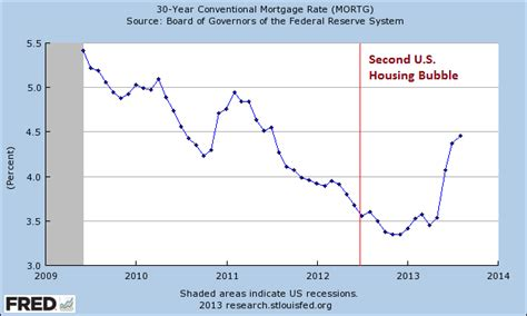 Housing Interest Rates by Is The Second U S Housing Beginning To Peak