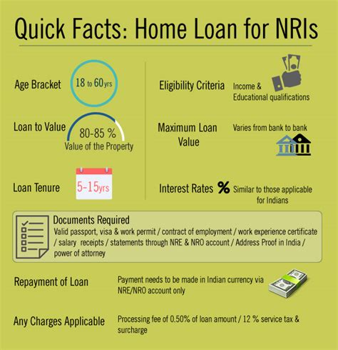 housing loan for nri in india housing loan in india for nri 28 images nri housing loan nri home loan interest