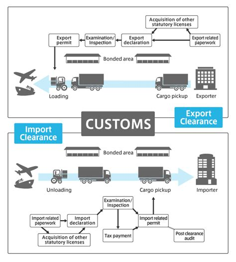 shipping from china to usa procedure costs and customs