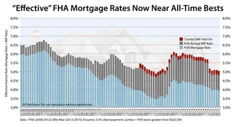 min credit score for home loan fha mortgage rates today where to find fha loan daily
