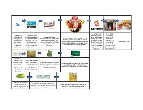 cadena de valor grupo lala cadena de suministros ejemplo de chocolate abuelita