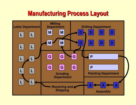 layout of process ppt operations management chapter 9 layout strategy