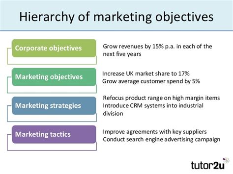 Marketing Objectives Marketing Goals Template