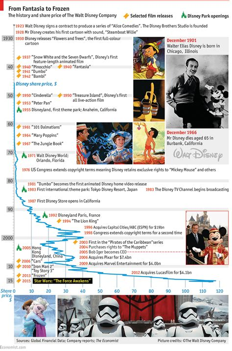 biography film company a graphical history of disney films and the company walt