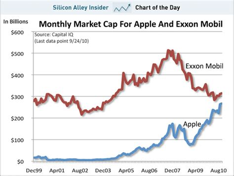 chart of the day can apple become the most valuable