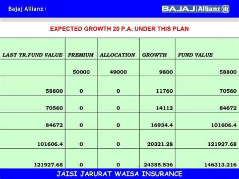 bajaj allianz fund bajaj allianz insurance