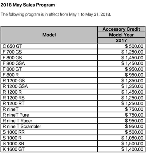 Bmw Motorrad Financial by Blackfoot Motosports