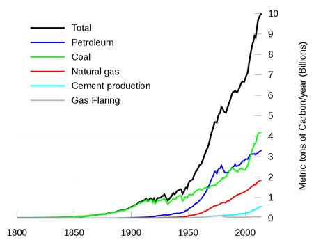wiki 4 global changes from growing transport to smart global carbon project wikipedia