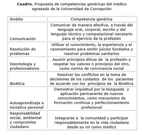preguntas abiertas sobre la integridad propuesta de competencias gen 233 ricas para el perfil de