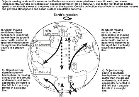 diagram of coriolis effect el nino