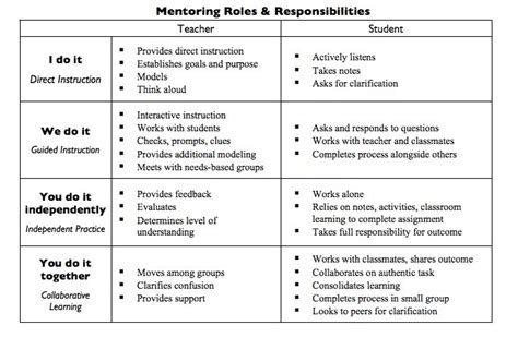 Gradual Release Of Responsibility Model Saxe Library Media Center Gradual Release Lesson Plan Template