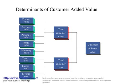 Value Added Courses For Mba Marketing by Customer Added Value Business Diagram