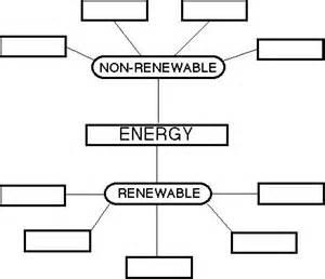 renewable and non renewable energy worksheet