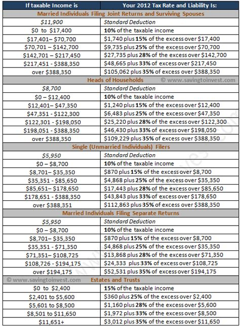 2016 income tax deductions tables 2016 federal income tax deduction chart